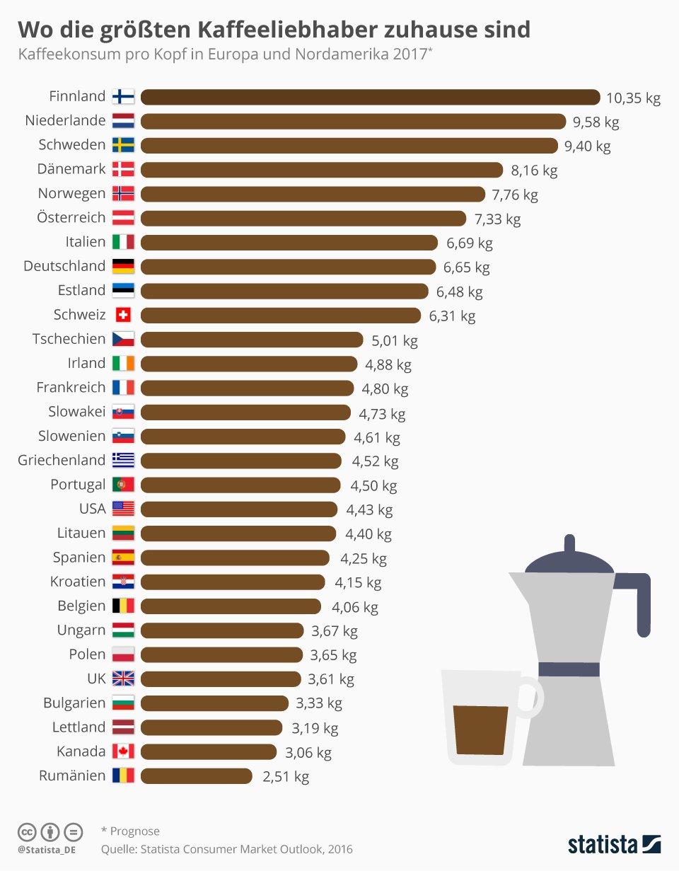 Infografik: Wo die größten Kaffeeliebhaber zuhause sind | Statista