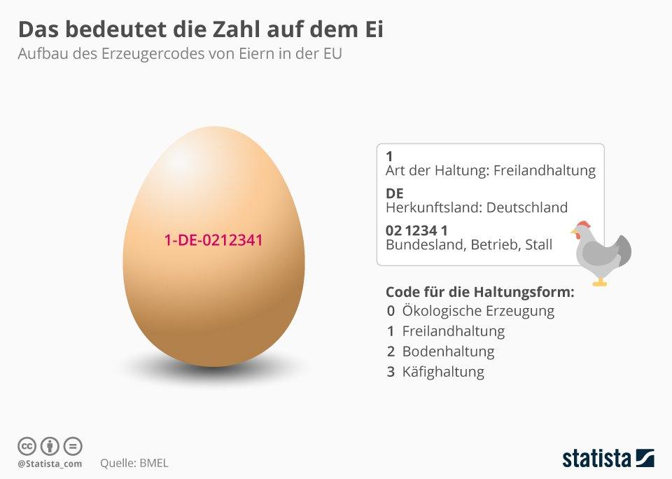 Infografik: Das bedeutet die Zahl auf dem Ei
